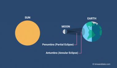 Gostou do Eclipse Anular de 10 de junho? Em 2023, teremos um no Brasil!